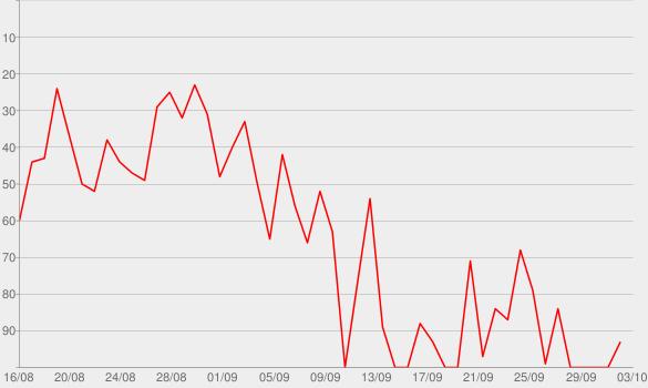 Chart progress graph for Sacrifice