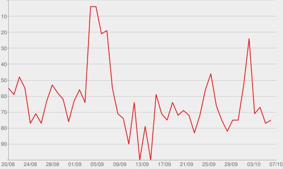Chart progress graph for Apple Keynotes