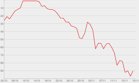 Chart progress graph for The Documentary 2
