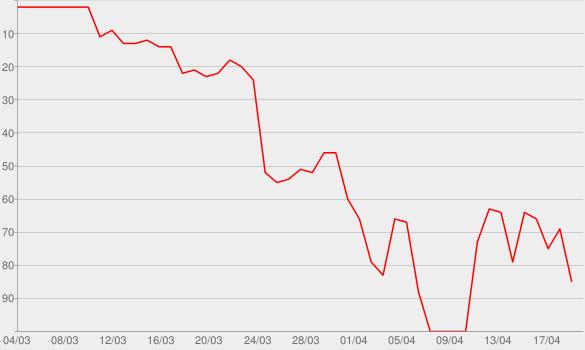 Chart progress graph for COLLEGROVE