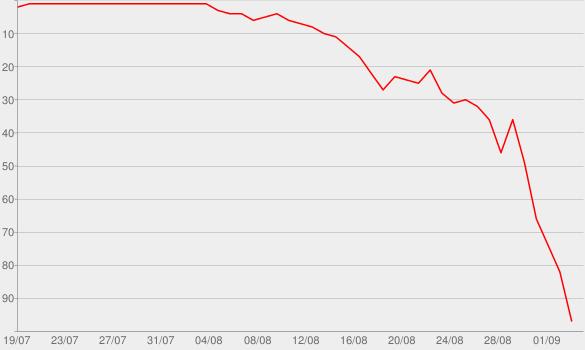 Chart progress graph for Solvable by audiochuck