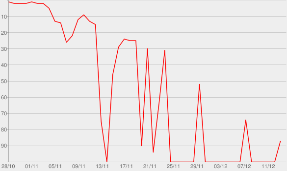 Chart progress graph for Antarctica