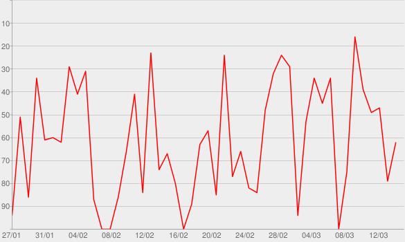 Chart progress graph for NPR: Fresh Air