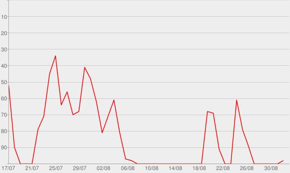 Chart progress graph for Fantasy Feast: 'Eatin