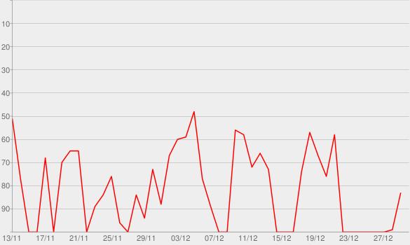 Chart progress graph for Ici on fête