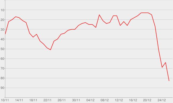 Chart progress graph for Santa Tell Me