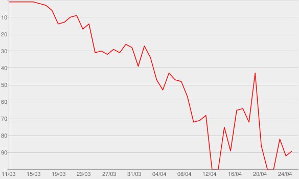 Chart progress graph for Alone