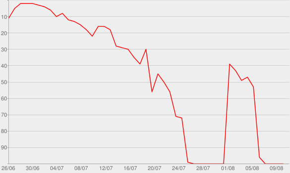 Chart progress graph for #afterhour, Vol. 7