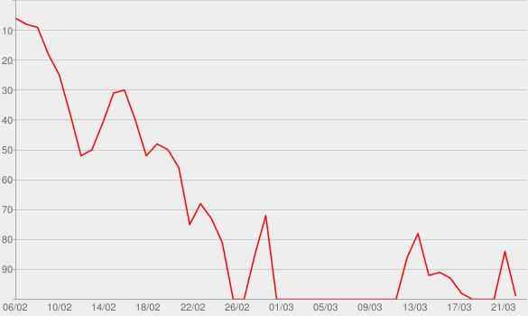 Chart progress graph for Bones