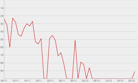 Chart progress graph for L'escalade de la peur (1947-1950)