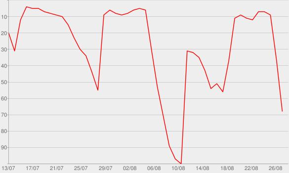 Chart progress graph for Carrier