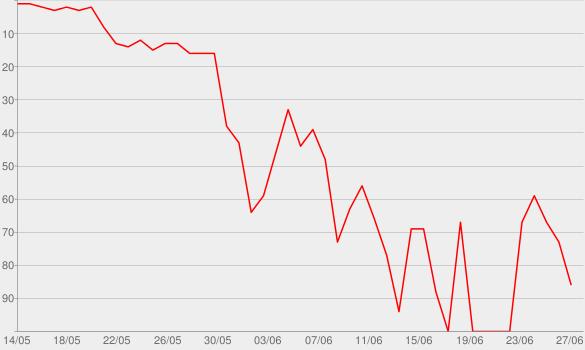 Chart progress graph for Fire Escape