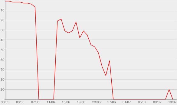 Chart progress graph for Decisions, Decisions