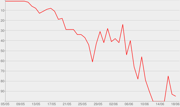 Chart progress graph for Buggy Boo