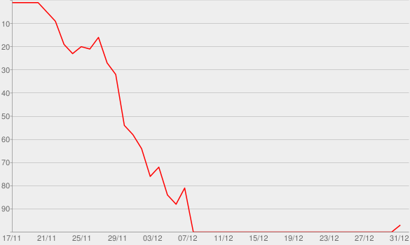 Chart progress graph for Out of Nowhere