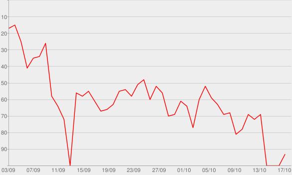 Chart progress graph for Knife Talk (feat. 21 Savage & Project Pat)