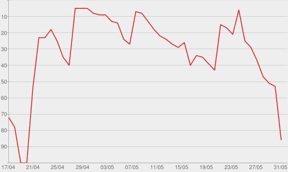 Chart progress graph for Hope, Through History