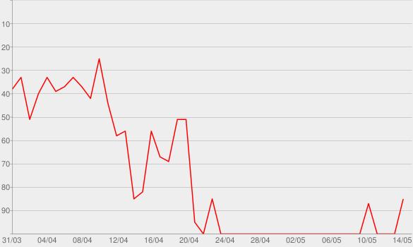 Chart progress graph for Se É Pra Beber, Eu Bebo