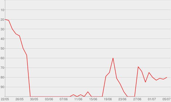 Chart progress graph for Power