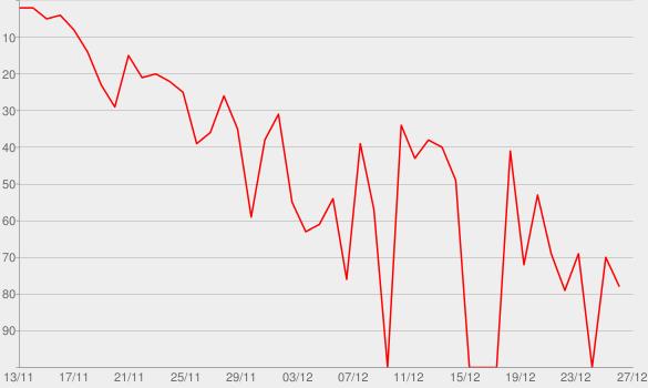Chart progress graph for Sfad