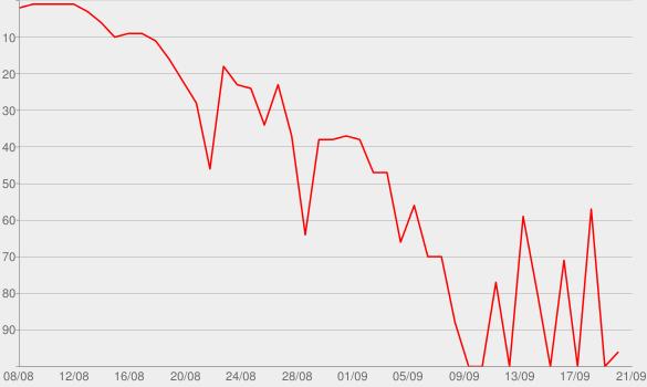 Chart progress graph for Opa!