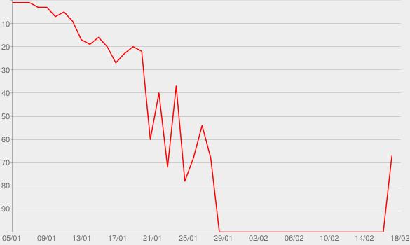 Chart progress graph for Sick Side