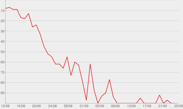 Chart progress graph for X2C - EP