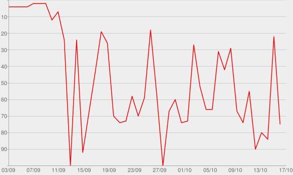 Chart progress graph for Mercury - Act 1
