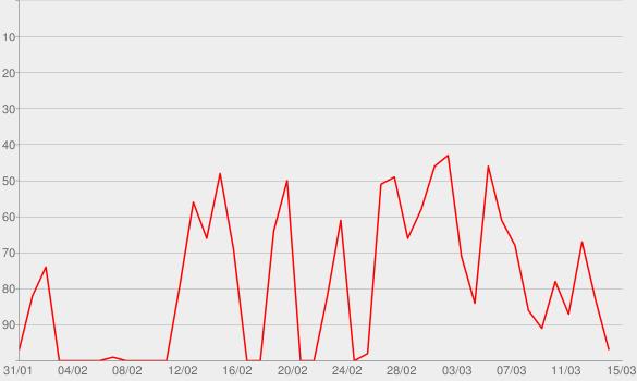 Chart progress graph for Clube do Livro