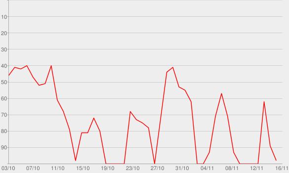Chart progress graph for 1LIVE Bratwurst und Baklava