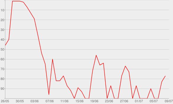 Chart progress graph for Bruises