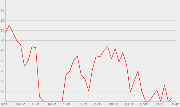Chart progress graph for BEYONCÉ (More Only) - EP