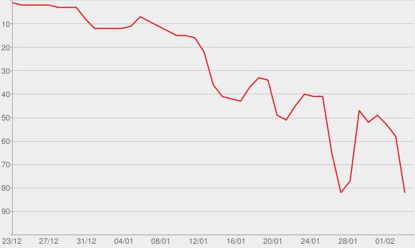 Chart progress graph for Journals