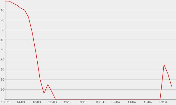 Chart progress graph for No Frauds