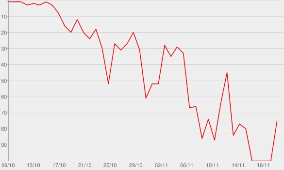 Chart progress graph for The Kardashians Take Japan