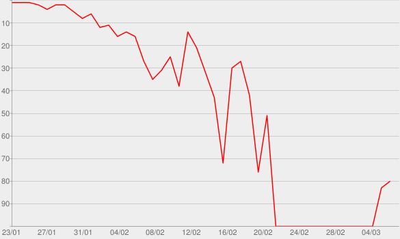 Chart progress graph for Diamonds Are Forever
