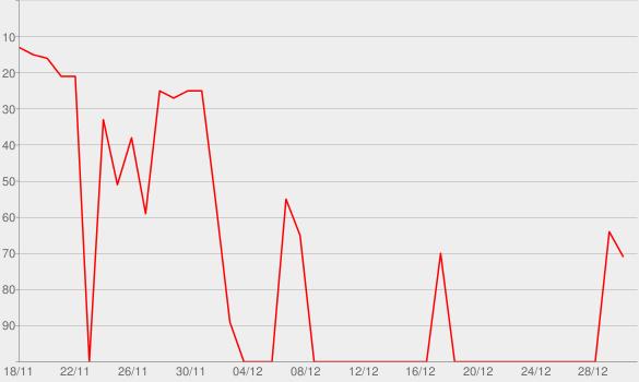 Chart progress graph for Australia