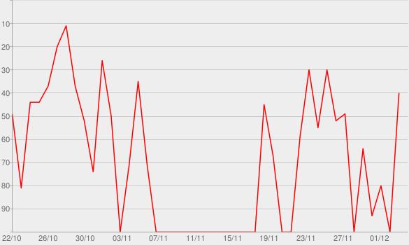 Chart progress graph for Gabriel Maddox