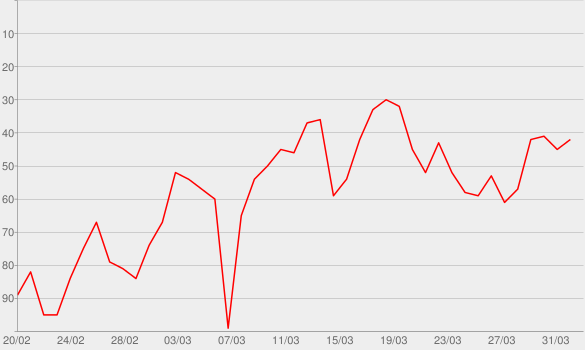 Chart progress graph for Sunday Best