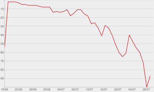 Chart progress graph for Silence is Not an Option