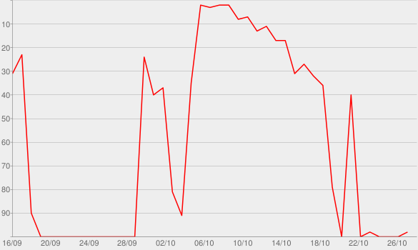 Chart progress graph for It's About Us