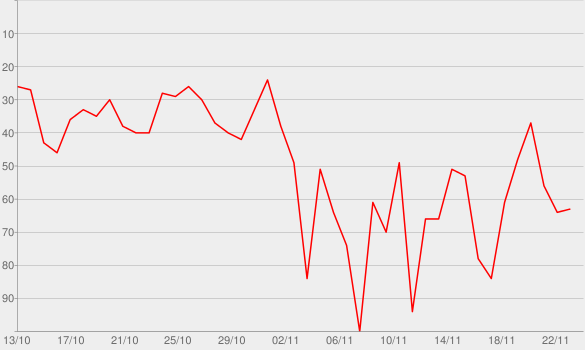 Chart progress graph for Sherlock & Watson