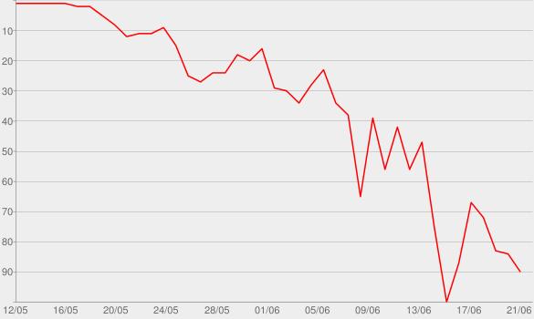 Chart progress graph for Lip Service