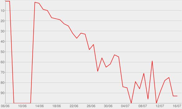 Chart progress graph for Loyalties and Royalties