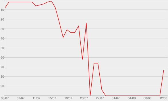 Chart progress graph for Biancaneve E Il Cacciatore  - Clip Esclusiva!