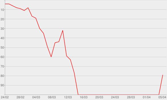 Chart progress graph for Quid Pro Quo