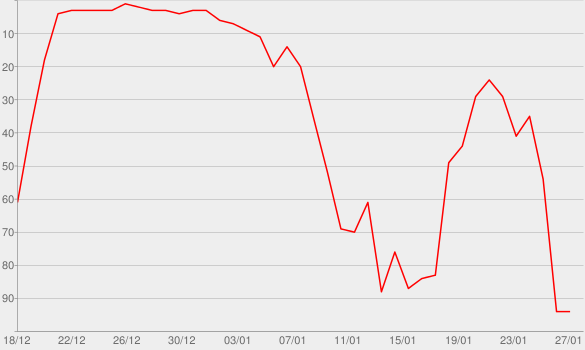 Chart progress graph for Losing 100 Pounds with Phit-n-Phat