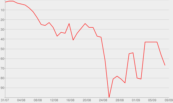 Chart progress graph for my future