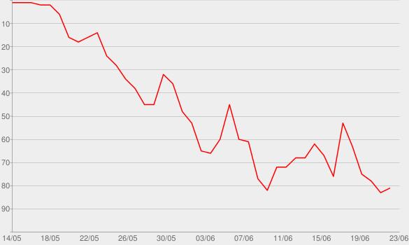 Chart progress graph for Season of Change