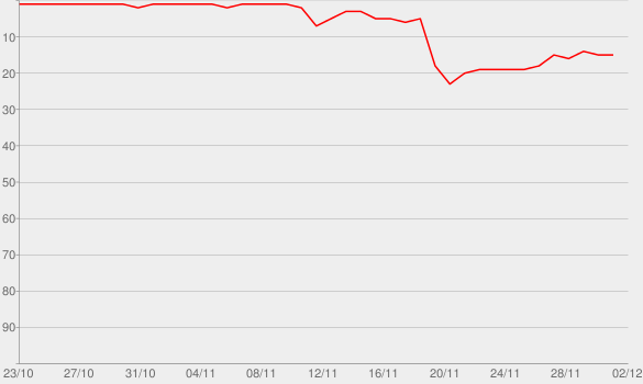 Chart progress graph for Forever After All